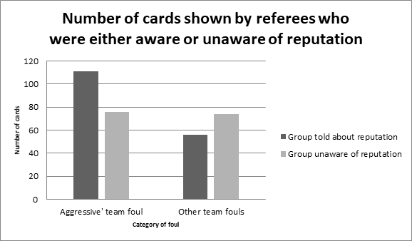 Number of cards shown by referees who were aware of reputation